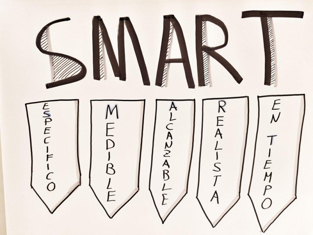 Objetivo Equipo. SMART
