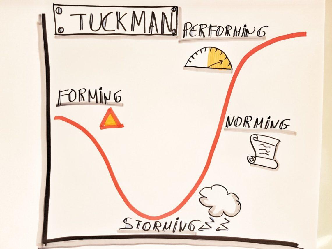 Estados de un equipo. Tuckman